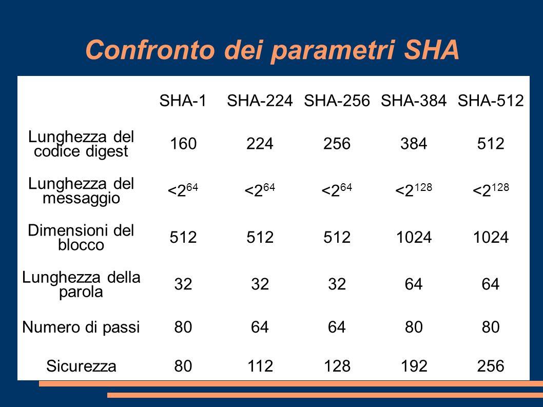 Confronto dei parametri SHA SHA-1SHA-224SHA-256SHA-384SHA-512 Lunghezza del codice digest 160224256384512 Lunghezza del messaggio <2 64 <2 128 Dimensi