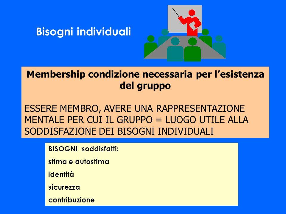 Membership condizione necessaria per lesistenza del gruppo ESSERE MEMBRO, AVERE UNA RAPPRESENTAZIONE MENTALE PER CUI IL GRUPPO = LUOGO UTILE ALLA SODD