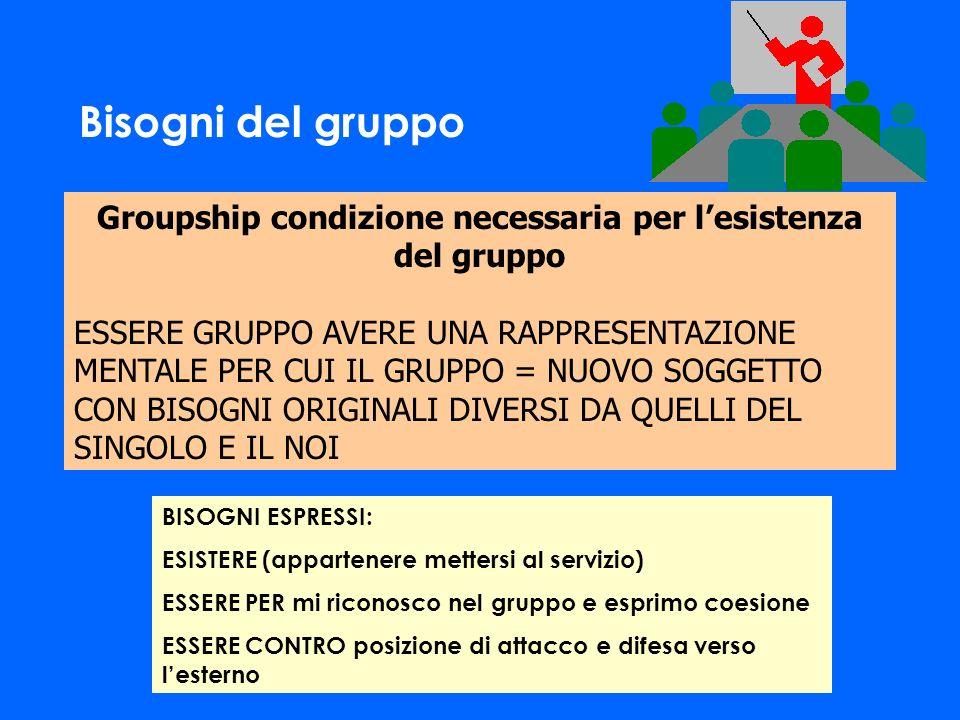 Groupship condizione necessaria per lesistenza del gruppo ESSERE GRUPPO AVERE UNA RAPPRESENTAZIONE MENTALE PER CUI IL GRUPPO = NUOVO SOGGETTO CON BISO