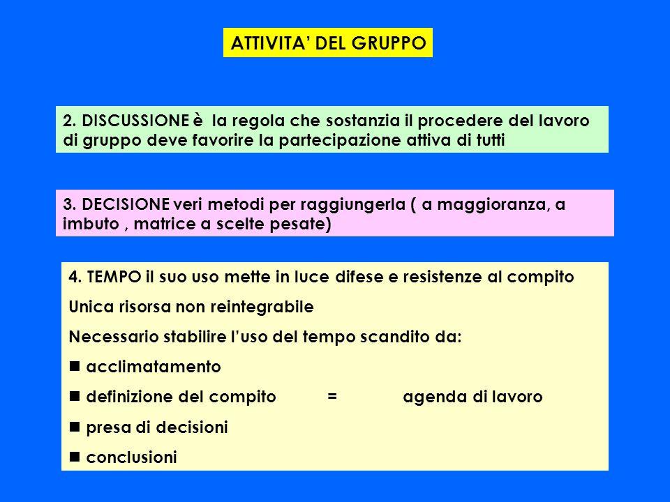 2. DISCUSSIONE è la regola che sostanzia il procedere del lavoro di gruppo deve favorire la partecipazione attiva di tutti 3. DECISIONE veri metodi pe