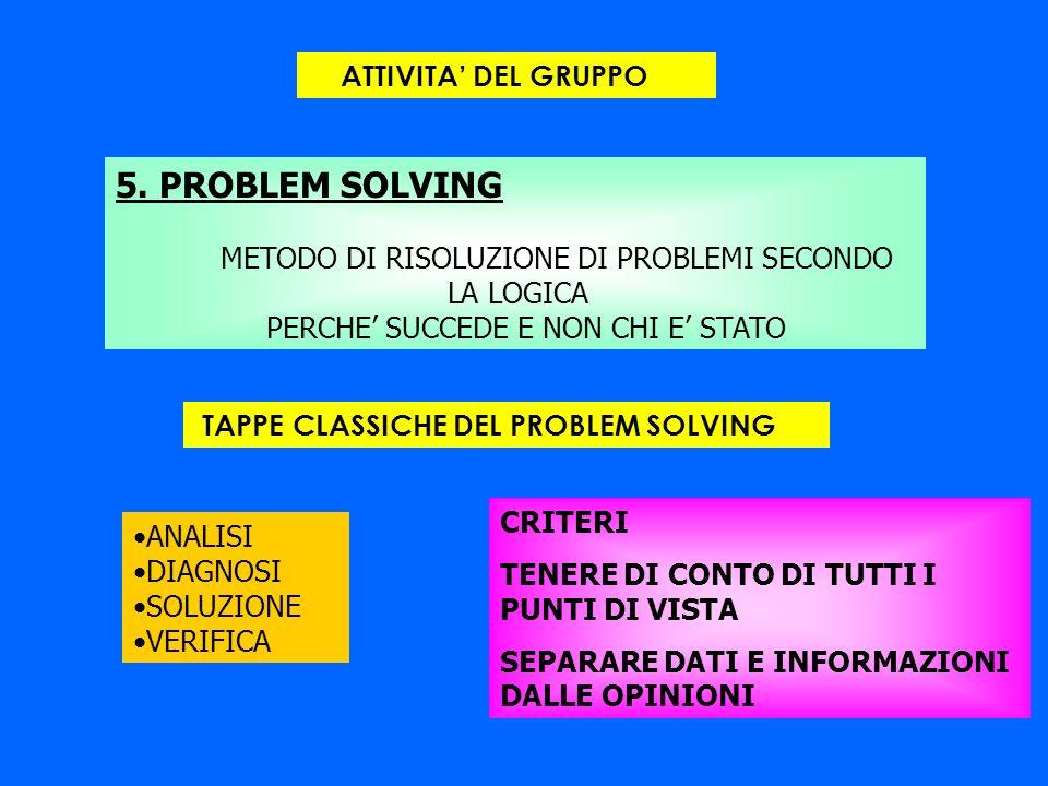 ATTIVITA DEL GRUPPO 5. PROBLEM SOLVING METODO DI RISOLUZIONE DI PROBLEMI SECONDO LA LOGICA PERCHE SUCCEDE E NON CHI E STATO TAPPE CLASSICHE DEL PROBLE