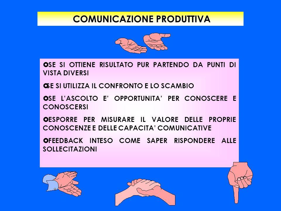 COMUNICAZIONE PRODUTTIVA COMUNICAZIONE PRODUTTIVA SE SI OTTIENE RISULTATO PUR PARTENDO DA PUNTI DI VISTA DIVERSI SE SI UTILIZZA IL CONFRONTO E LO SCAM