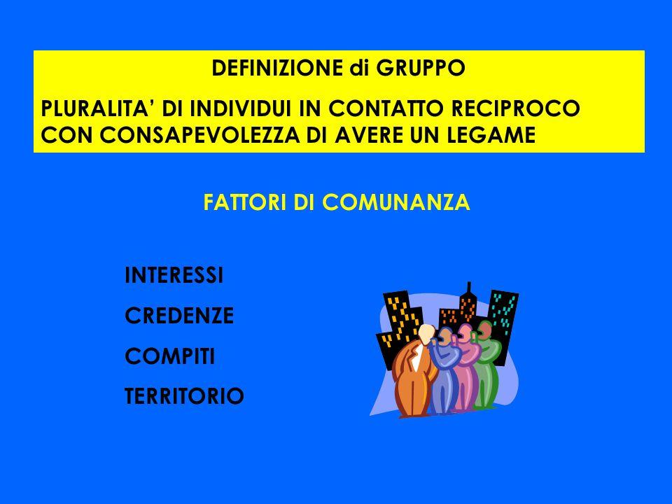 CONDIZIONI DEFINITO IN TERMINI DI RISULATO COSTRUITO SI FATTI E RISORSE DISPONIBILI FINALIZZATO IN MODO ESPLICITO ARTICOLATO NEI COMPITI PERSEGUIBILE VALUTATO CONDIZIONE NECESSARIA PER LEFFICACIA CHIAREZZA CONDIVISIONE OBIETTIVO = DEFINIZIONE DEL RISULTATO ATTESO PRIMA COMPETENZA DISTINTIVA DEL GRUPPO DI LAVORO