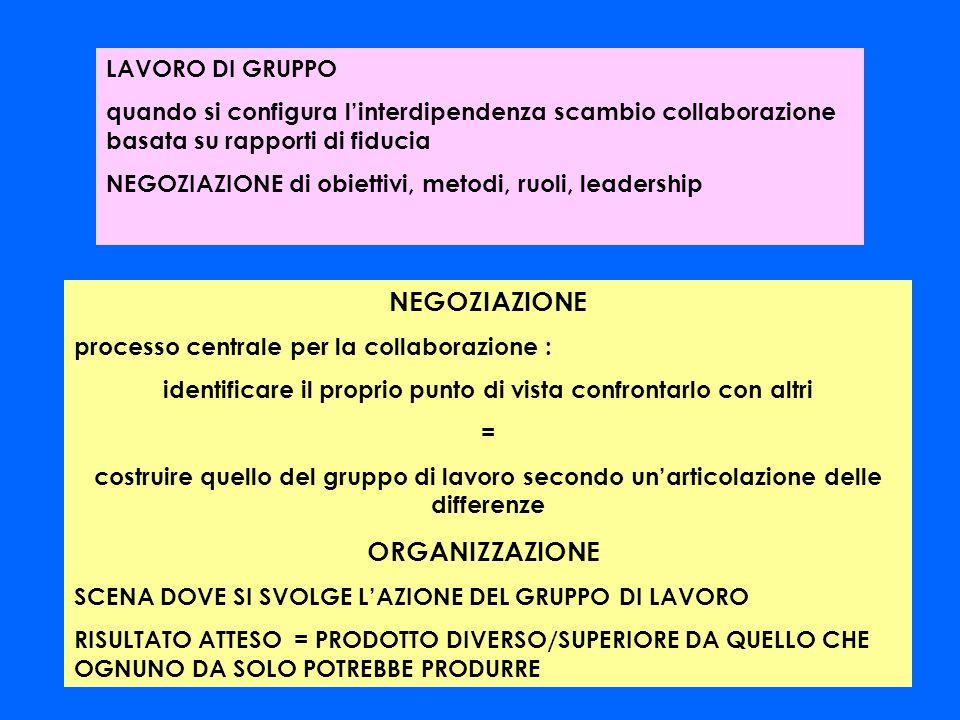 Gruppo INTERAZIONE Coesione Uniformità INTERDIPENDENZA Negoziazione Differenze PERCORSO DALLINTERAZIONE ALLINTEGRAZIONE INTERDIPENDENZA INTEGRAZIONE Gruppo di lavoro