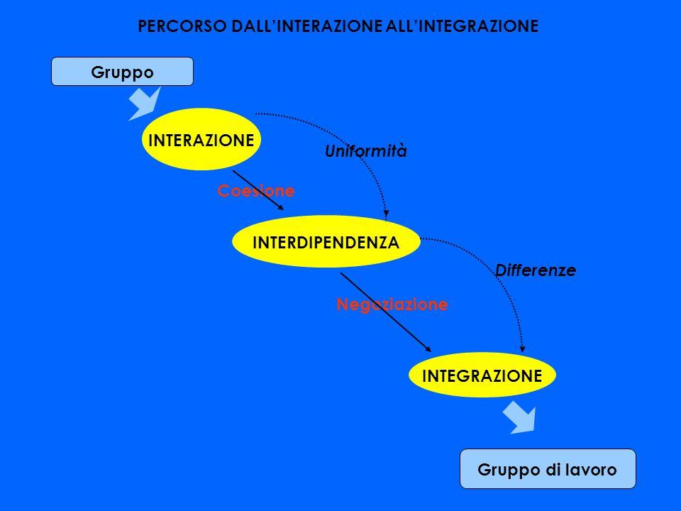 Gruppo INTERAZIONE Coesione Uniformità INTERDIPENDENZA Negoziazione Differenze PERCORSO DALLINTERAZIONE ALLINTEGRAZIONE INTERDIPENDENZA INTEGRAZIONE G