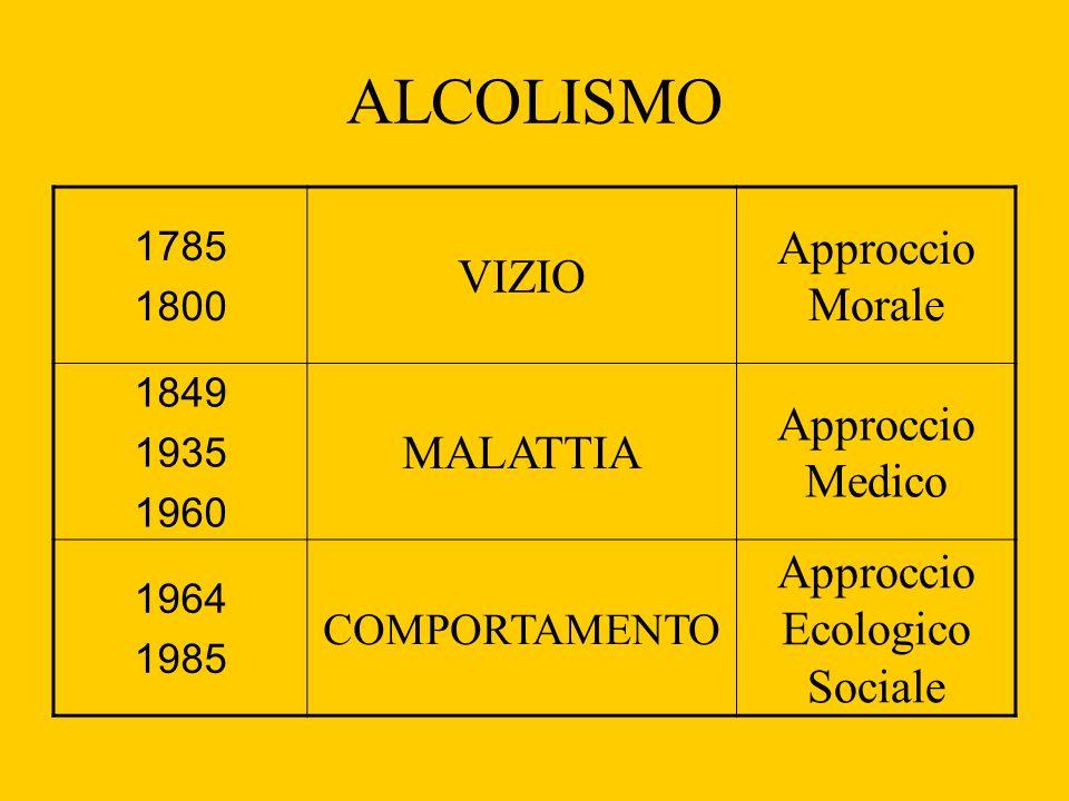 ALCOLISMO 1785 1800 VIZIO Approccio Morale 1849 1935 1960 MALATTIA Approccio Medico 1964 1985 COMPORTAMENTO Approccio Ecologico Sociale