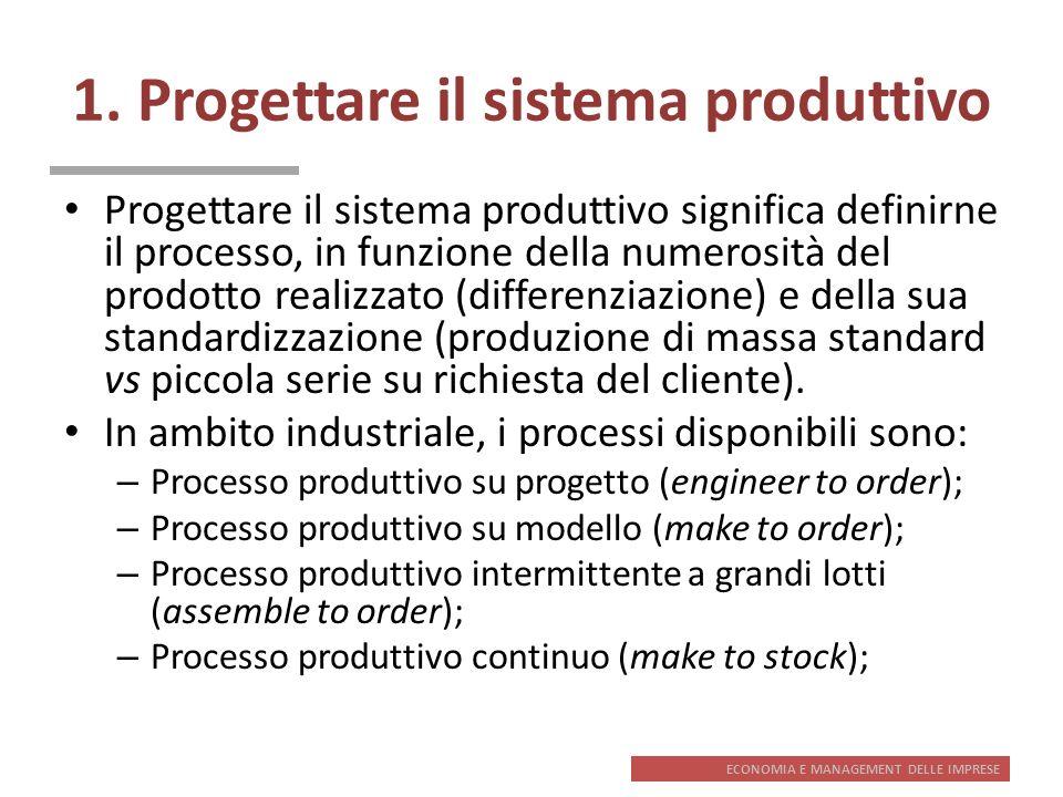 ECONOMIA E MANAGEMENT DELLE IMPRESE 1. Progettare il sistema produttivo Progettare il sistema produttivo significa definirne il processo, in funzione