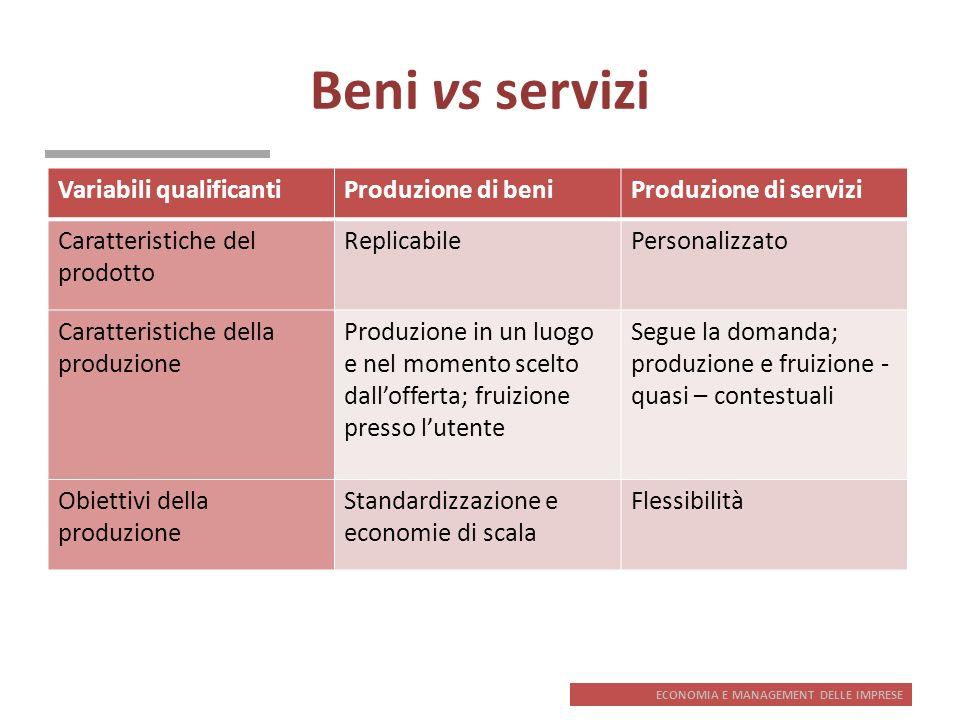ECONOMIA E MANAGEMENT DELLE IMPRESE Beni vs servizi Variabili qualificantiProduzione di beniProduzione di servizi Caratteristiche del prodotto Replica
