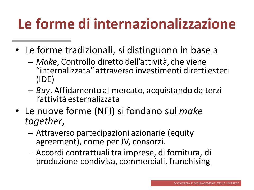 ECONOMIA E MANAGEMENT DELLE IMPRESE Le forme di internazionalizzazione Le forme tradizionali, si distinguono in base a – Make, Controllo diretto della