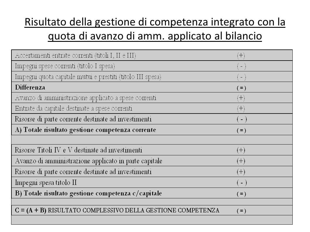 Risultato della gestione di competenza integrato con la quota di avanzo di amm. applicato al bilancio