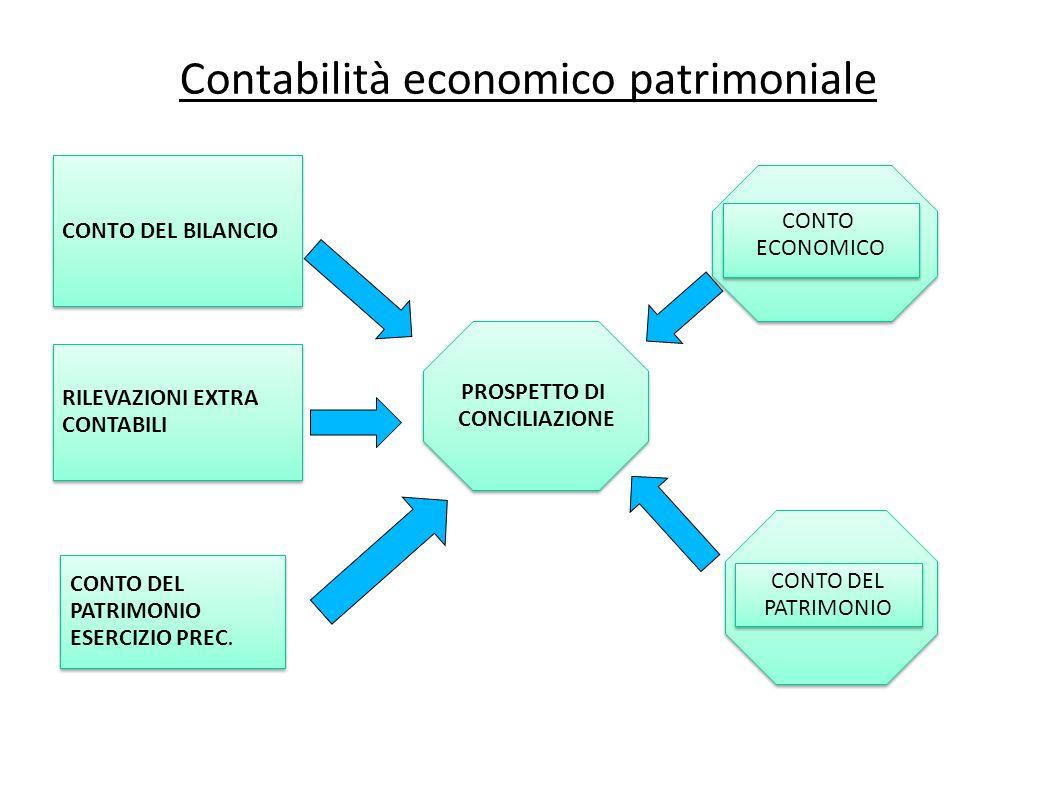 Contabilità economico patrimoniale CONTO DEL BILANCIO RILEVAZIONI EXTRA CONTABILI RILEVAZIONI EXTRA CONTABILI CONTO ECONOMICO CONTO ECONOMICO PROSPETT