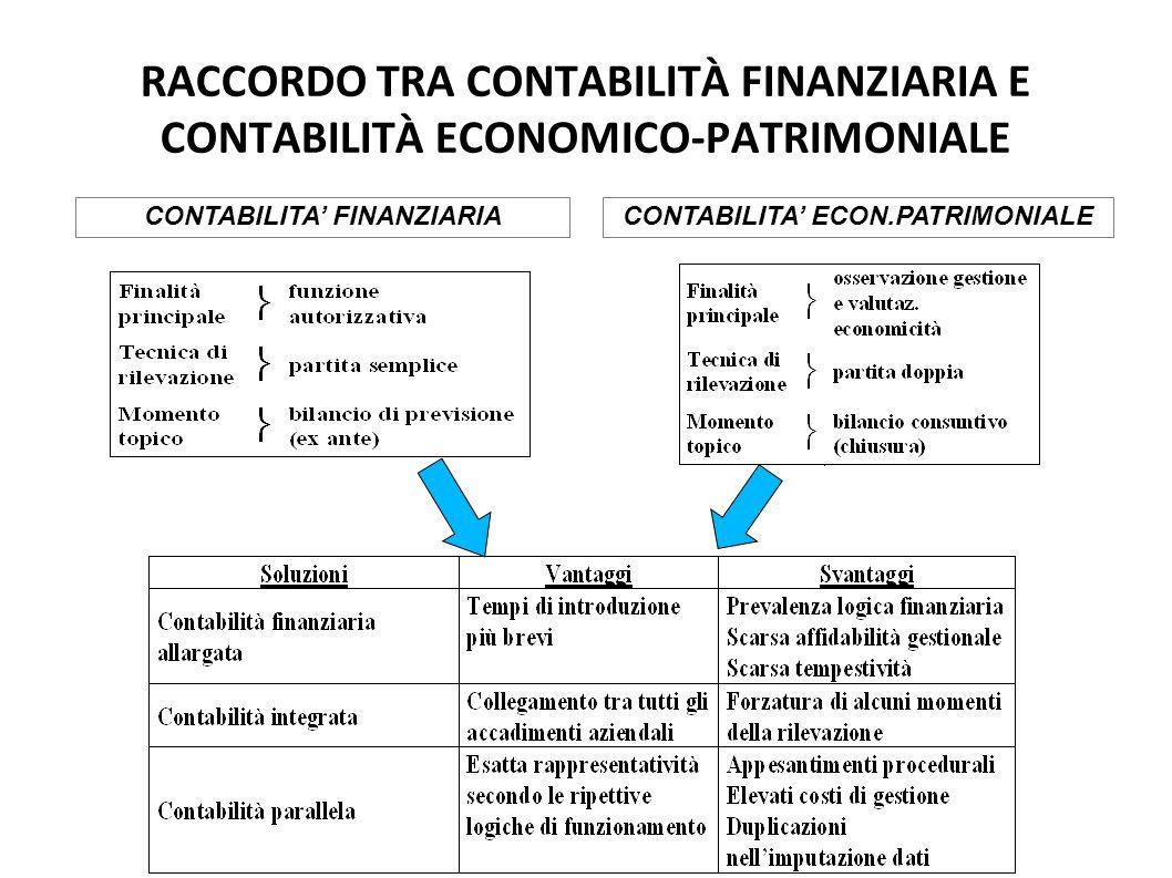 RACCORDO TRA CONTABILITÀ FINANZIARIA E CONTABILITÀ ECONOMICO-PATRIMONIALE CONTABILITA FINANZIARIACONTABILITA ECON.PATRIMONIALE