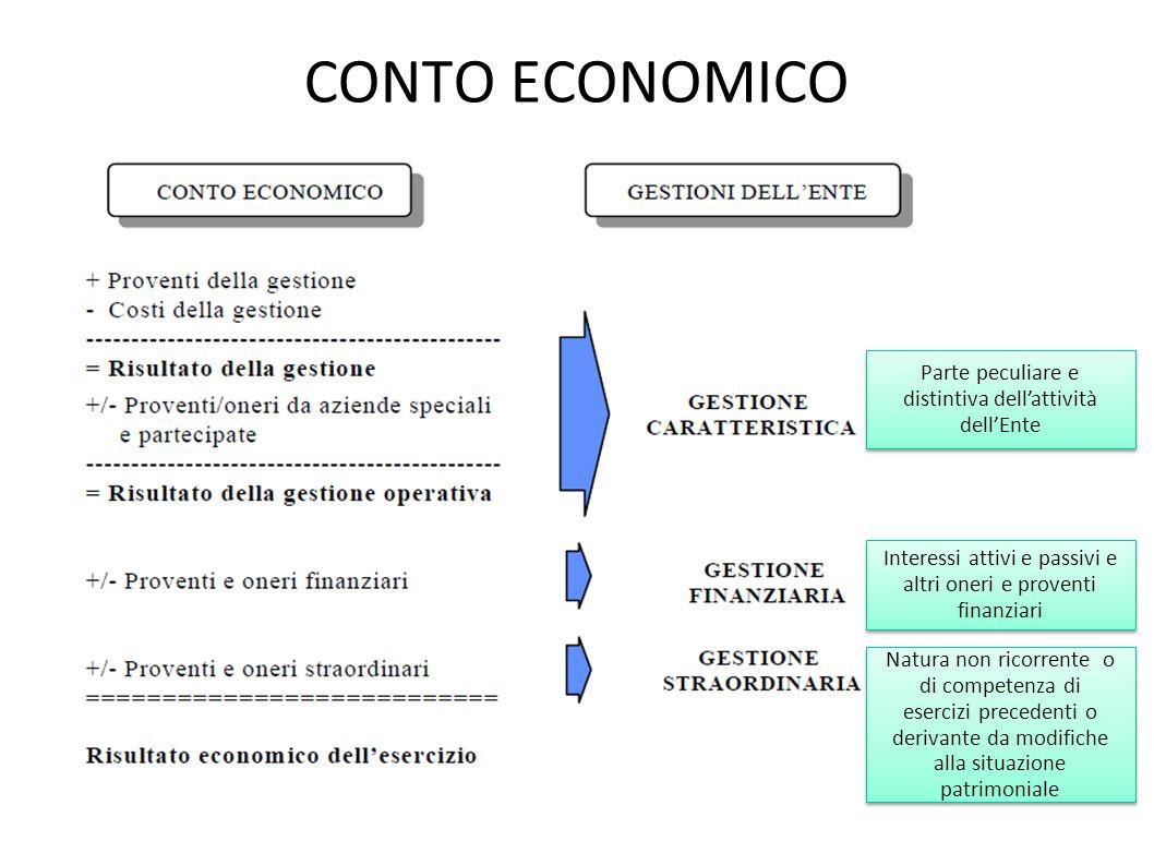 CONTO ECONOMICO Parte peculiare e distintiva dellattività dellEnte Interessi attivi e passivi e altri oneri e proventi finanziari Natura non ricorrent