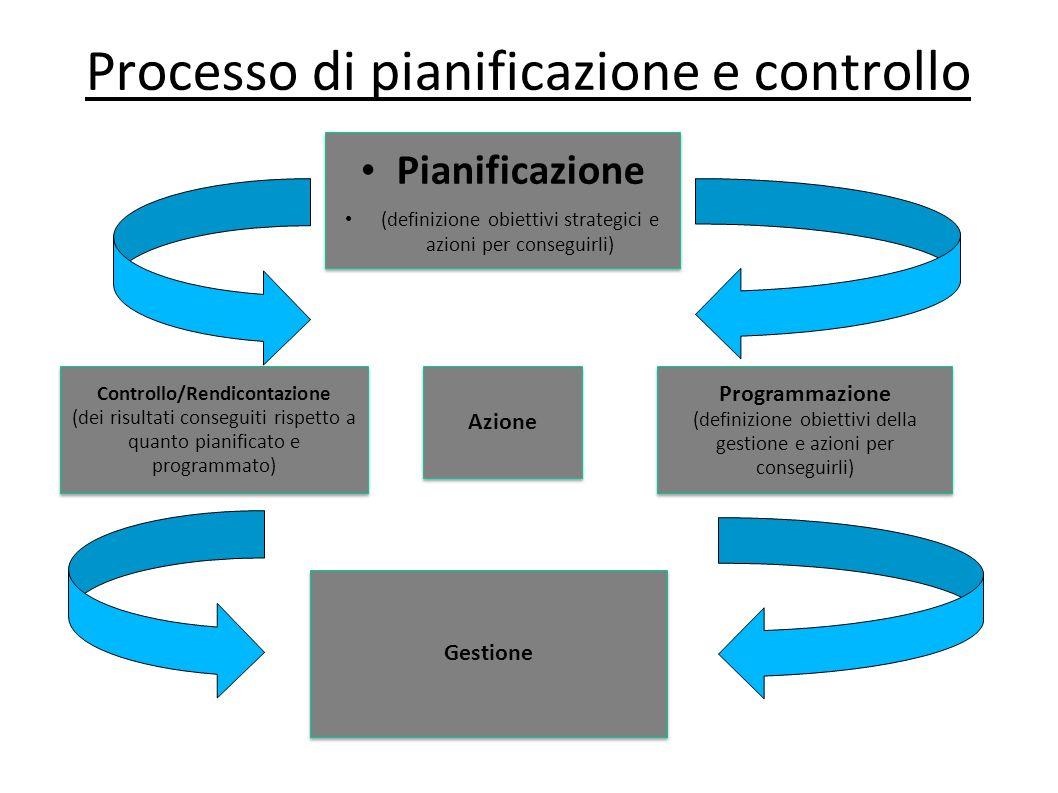 Processo di pianificazione e controllo Pianificazione (definizione obiettivi strategici e azioni per conseguirli) Pianificazione (definizione obiettiv