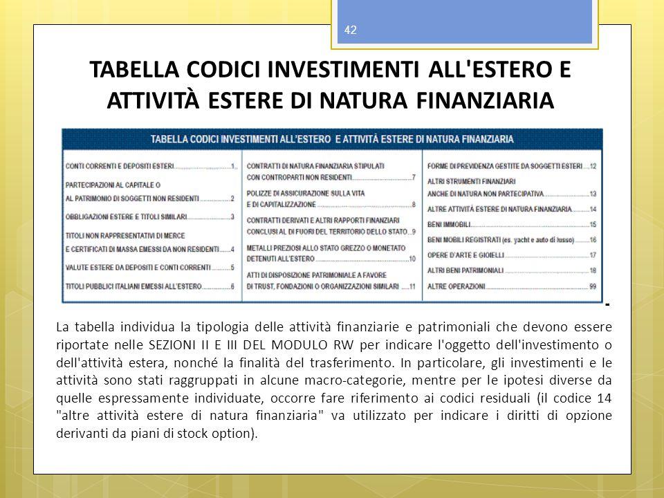 TABELLA CODICI INVESTIMENTI ALL'ESTERO E ATTIVITÀ ESTERE DI NATURA FINANZIARIA La tabella individua la tipologia delle attività finanziarie e patrimon