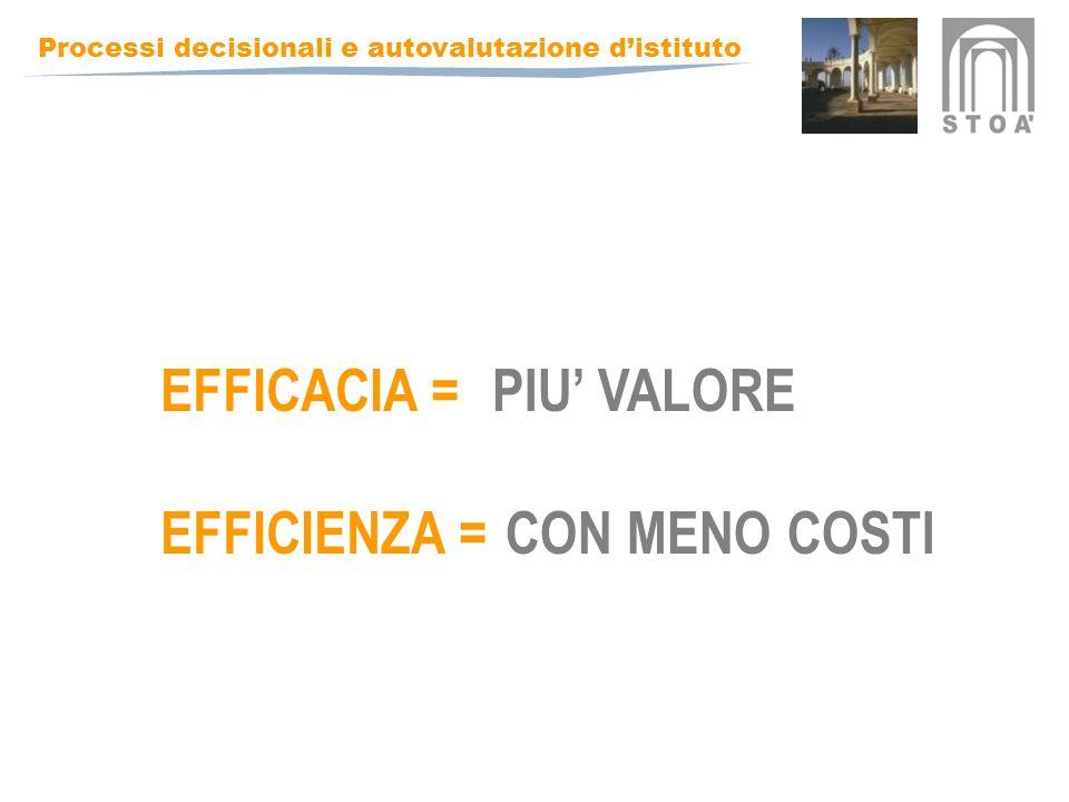 Processi decisionali e autovalutazione distituto EFFICACIA = EFFICIENZA = PIU VALORE CON MENO COSTI