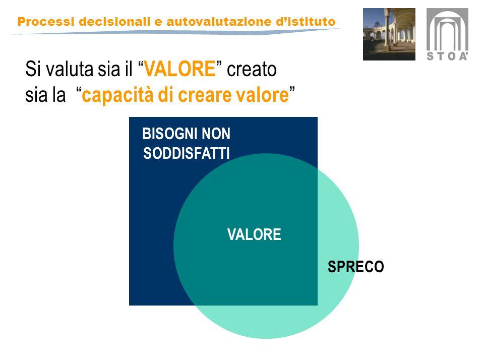 Processi decisionali e autovalutazione distituto BISOGNI NON SODDISFATTI VALORE SPRECO Si valuta sia il VALORE creato sia la capacità di creare valore