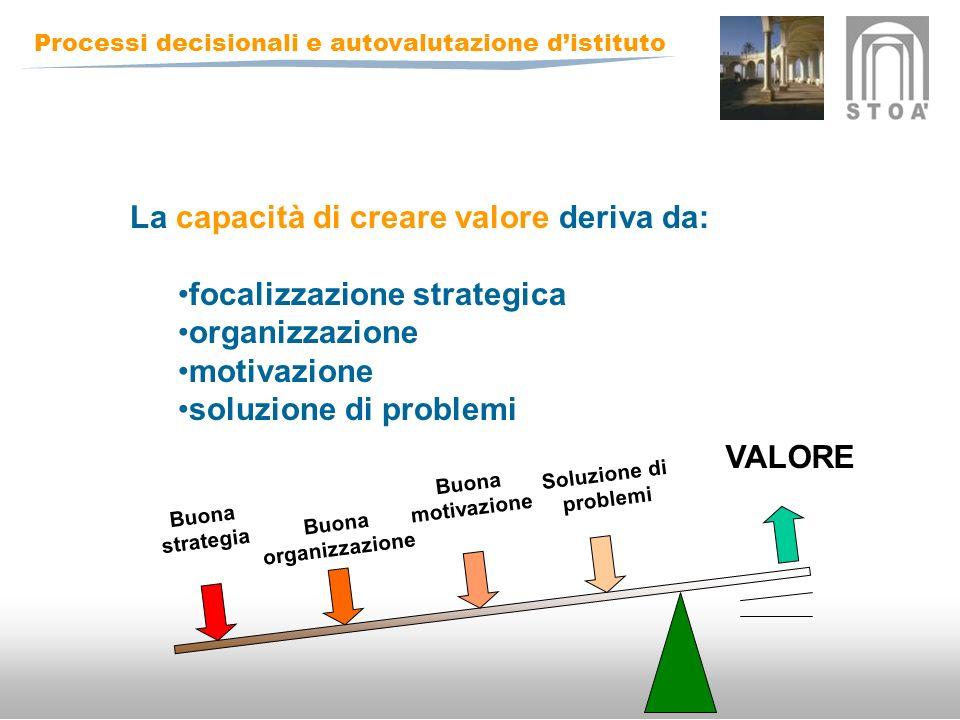 Processi decisionali e autovalutazione distituto La capacità di creare valore deriva da: focalizzazione strategica organizzazione motivazione soluzione di problemi Buona strategia Buona organizzazione Buona motivazione Soluzione di problemi VALORE