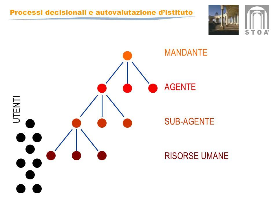 Processi decisionali e autovalutazione distituto MANDANTE AGENTE SUB-AGENTE RISORSE UMANE UTENTI