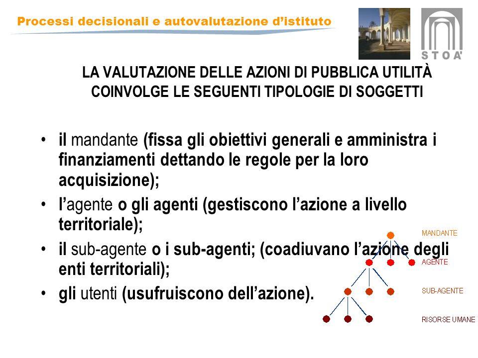 Processi decisionali e autovalutazione distituto LA VALUTAZIONE DELLE AZIONI DI PUBBLICA UTILITÀ COINVOLGE LE SEGUENTI TIPOLOGIE DI SOGGETTI il mandante (fissa gli obiettivi generali e amministra i finanziamenti dettando le regole per la loro acquisizione); l agente o gli agenti (gestiscono lazione a livello territoriale); il sub-agente o i sub-agenti; (coadiuvano lazione degli enti territoriali); gli utenti (usufruiscono dellazione).
