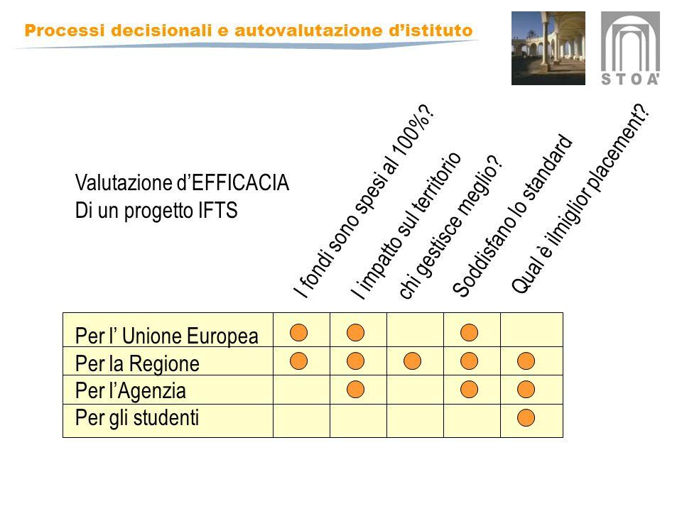 Processi decisionali e autovalutazione distituto Per l Unione Europea Per la Regione Per lAgenzia Per gli studenti I fondi sono spesi al 100%.