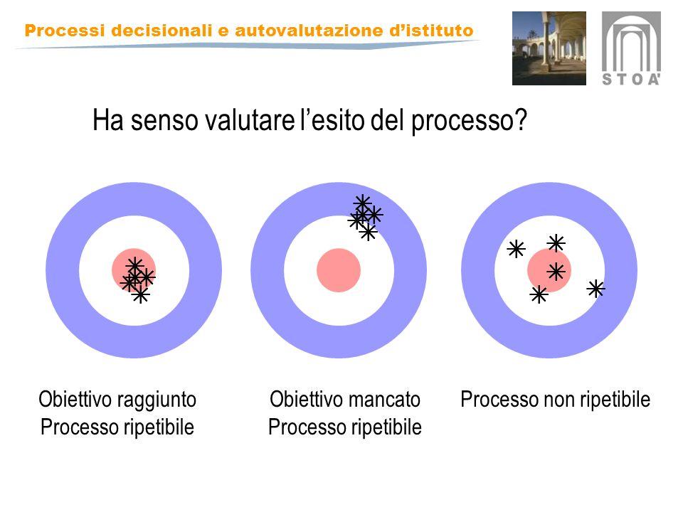 Processi decisionali e autovalutazione distituto Obiettivo raggiunto Processo ripetibile Obiettivo mancato Processo ripetibile Processo non ripetibile Ha senso valutare lesito del processo?