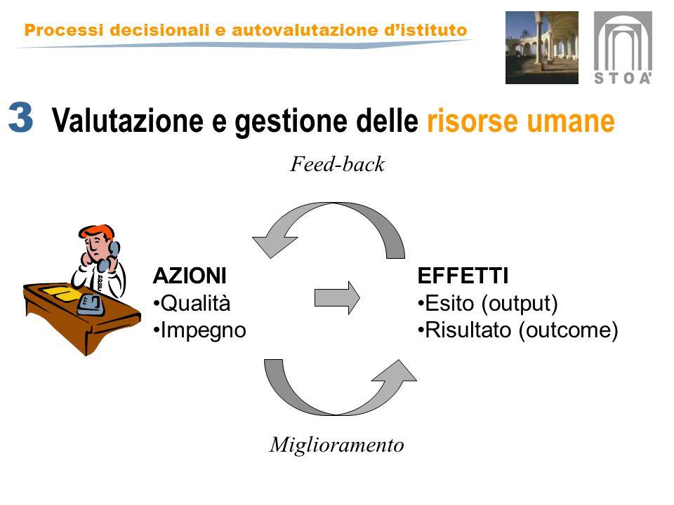 Processi decisionali e autovalutazione distituto Valutazione e gestione delle risorse umane AZIONI Qualità Impegno EFFETTI Esito (output) Risultato (outcome) Feed-back Miglioramento 3