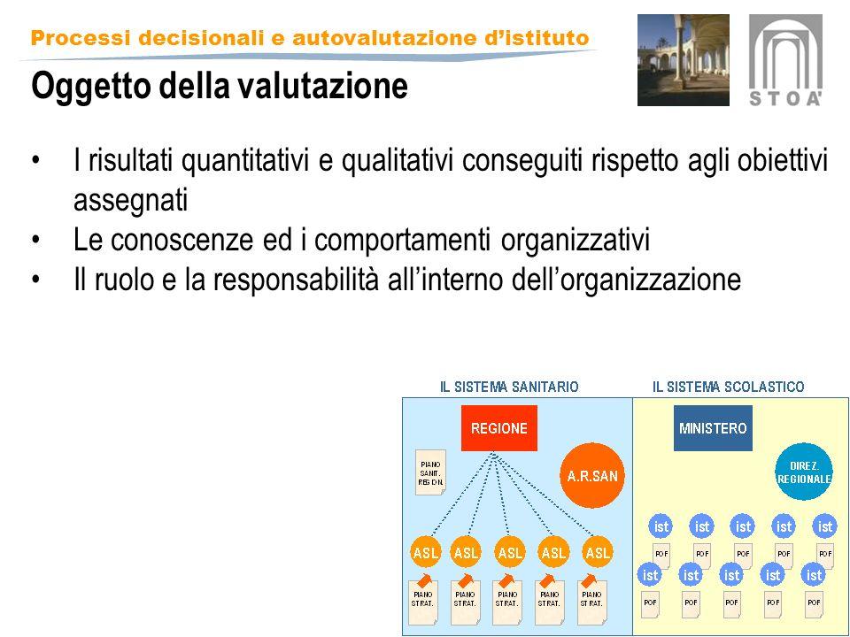 Processi decisionali e autovalutazione distituto Oggetto della valutazione I risultati quantitativi e qualitativi conseguiti rispetto agli obiettivi assegnati Le conoscenze ed i comportamenti organizzativi Il ruolo e la responsabilità allinterno dellorganizzazione