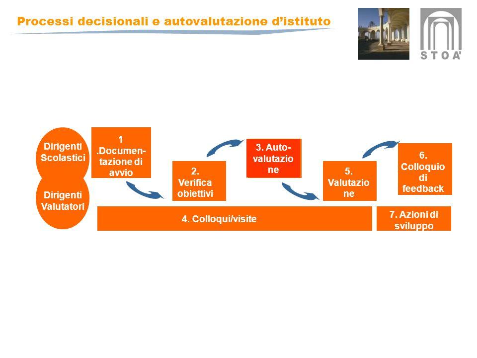 Processi decisionali e autovalutazione distituto 1.Documen- tazione di avvio 2.