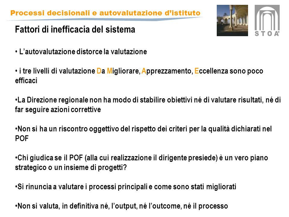 Processi decisionali e autovalutazione distituto Fattori di inefficacia del sistema Lautovalutazione distorce la valutazione i tre livelli di valutazione Da Migliorare, Apprezzamento, Eccellenza sono poco efficaci La Direzione regionale non ha modo di stabilire obiettivi né di valutare risultati, né di far seguire azioni correttive Non si ha un riscontro oggettivo del rispetto dei criteri per la qualità dichiarati nel POF Chi giudica se il POF (alla cui realizzazione il dirigente presiede) è un vero piano strategico o un insieme di progetti.