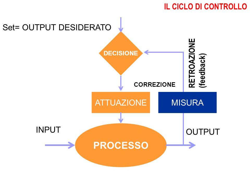 Processi decisionali e autovalutazione distituto PROCESSO INPUT OUTPUT Set= OUTPUT DESIDERATO CORREZIONE DECISIONE ATTUAZIONE RETROAZIONE (feedback) MISURA IL CICLO DI CONTROLLO