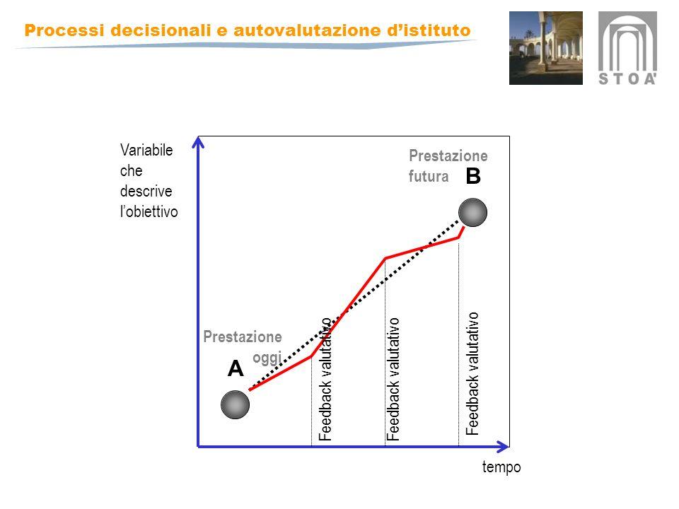 Processi decisionali e autovalutazione distituto tempo Variabile che descrive lobiettivo Feedback valutativo A B Prestazione oggi Prestazione futura