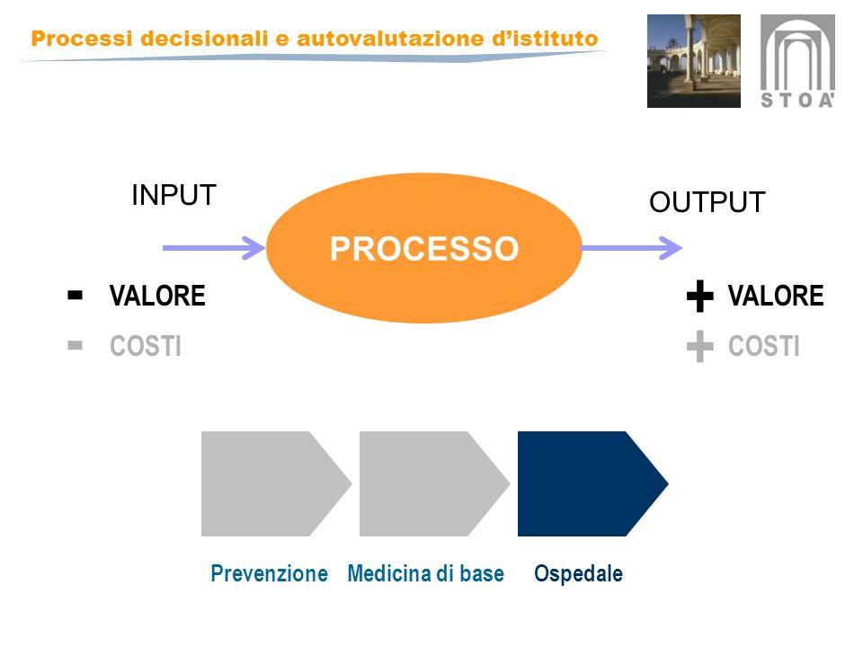 Processi decisionali e autovalutazione distituto PROCESSO INPUT OUTPUT + VALORE - PrevenzioneMedicina di baseOspedale + COSTI -