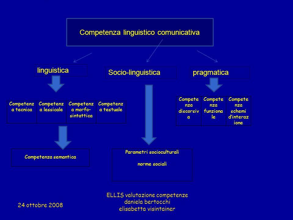 linguistica Competenza linguistico comunicativa Socio-linguisticapragmatica Competenz a tecnica Competenz a lessicale Competenz a morfo- sintattica Co