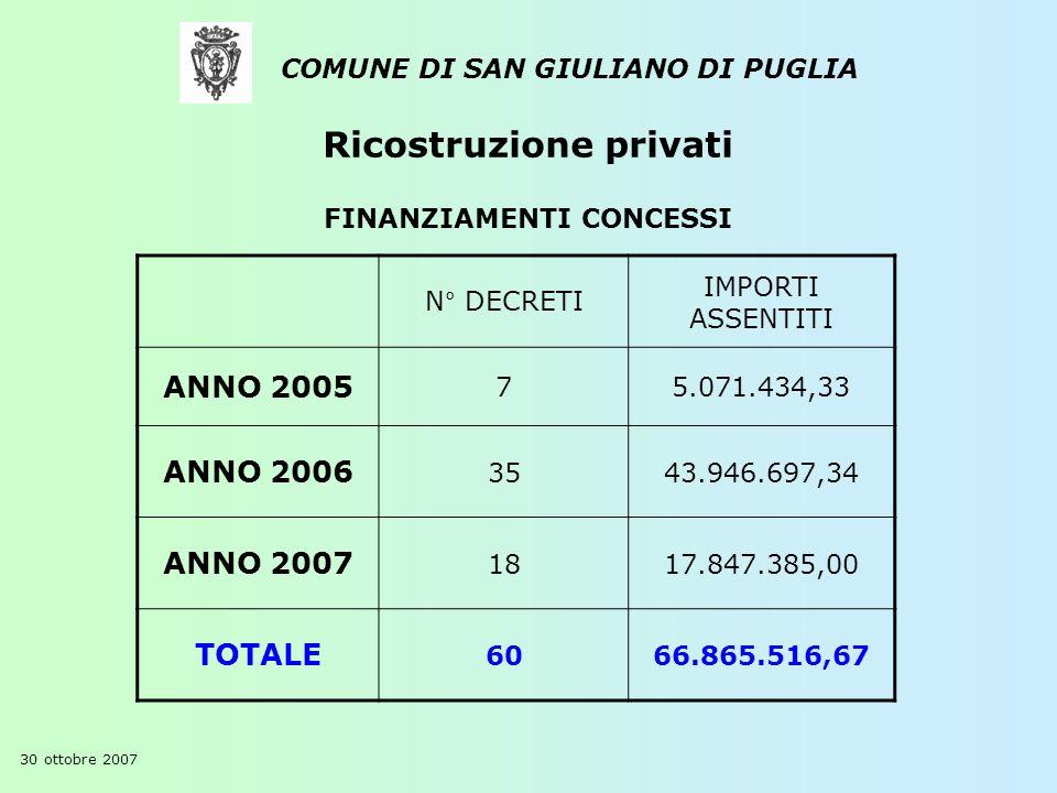 COMUNE DI SAN GIULIANO DI PUGLIA FINANZIAMENTI CONCESSI N° DECRETI IMPORTI ASSENTITI ANNO 2005 75.071.434,33 ANNO 2006 3543.946.697,34 ANNO 2007 1817.
