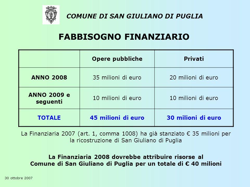 COMUNE DI SAN GIULIANO DI PUGLIA 30 ottobre 2007 FABBISOGNO FINANZIARIO Opere pubblichePrivati ANNO 200835 milioni di euro20 milioni di euro ANNO 2009 e seguenti 10 milioni di euro TOTALE45 milioni di euro30 milioni di euro La Finanziaria 2007 (art.