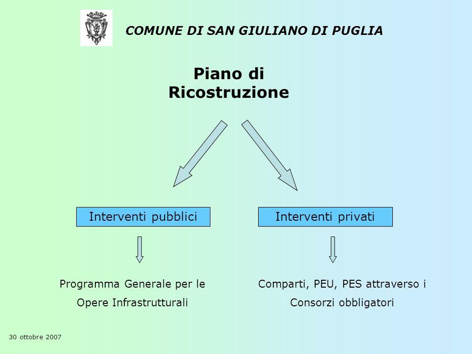 Piano di Ricostruzione COMUNE DI SAN GIULIANO DI PUGLIA 30 ottobre 2007 Interventi pubbliciInterventi privati Programma Generale per le Opere Infrastr