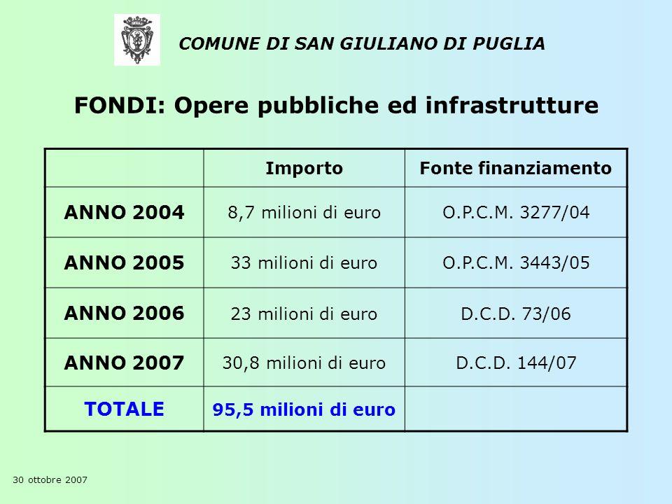 COMUNE DI SAN GIULIANO DI PUGLIA ImportoFonte finanziamento ANNO 2004 8,7 milioni di euroO.P.C.M. 3277/04 ANNO 2005 33 milioni di euroO.P.C.M. 3443/05