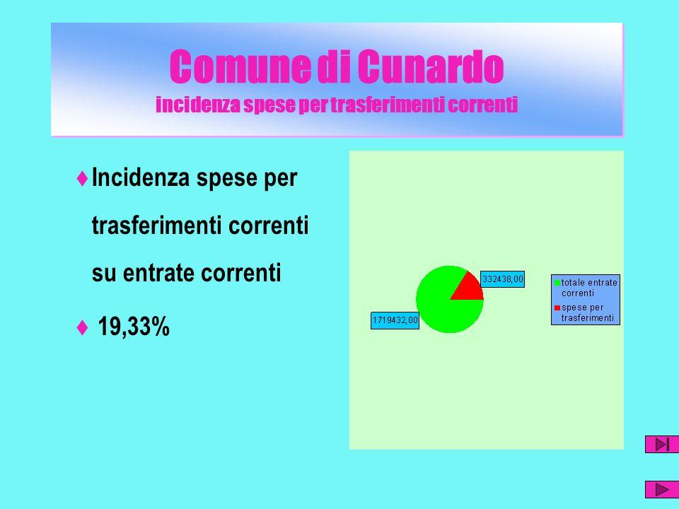Comune di Cunardo incidenza spese per trasferimenti correnti Incidenza spese per trasferimenti correnti su entrate correnti 19,33%
