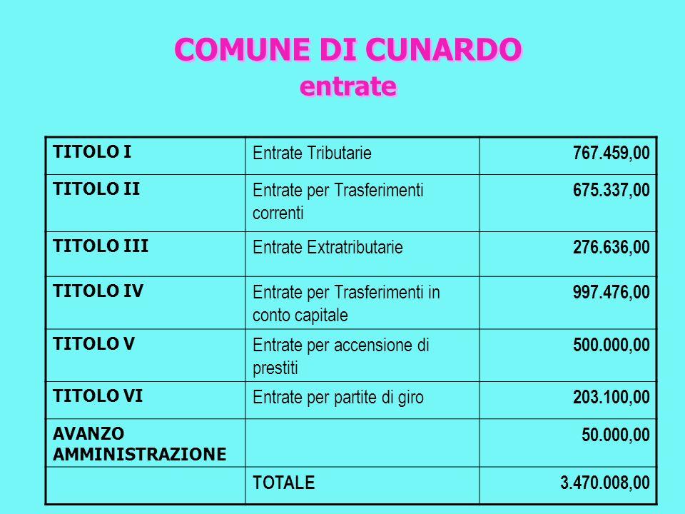 Comune di Cunardo incidenza spese per oneri straordinari gestione corrente Incidenza spese per oneri straordinari gestione corrente su entrate correnti.