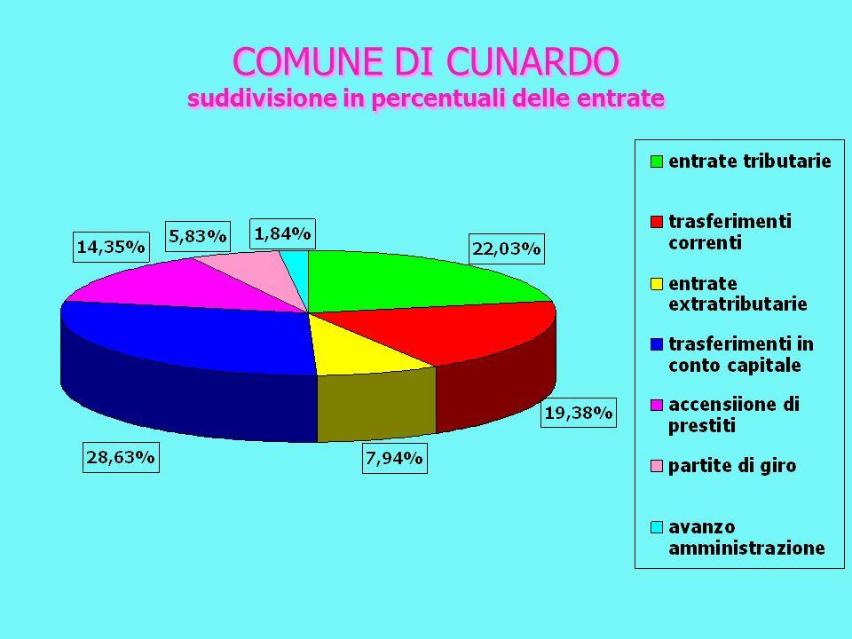 COMUNE DI CUNARDO suddivisione in percentuali delle entrate