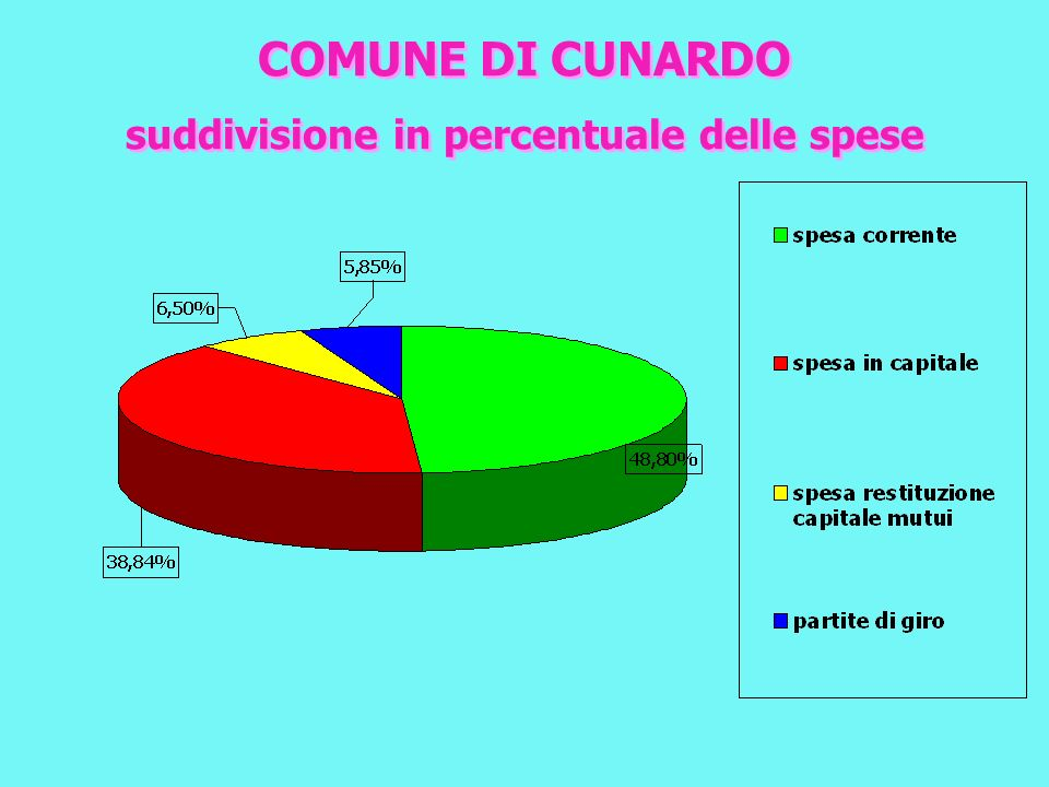 Comune di CUNARDO situazione indebitamento anno 2005 Situazione indebitamento comprensiva di tutti i mutui alla data dellapprovazione bilancio 1,95% sul 15%