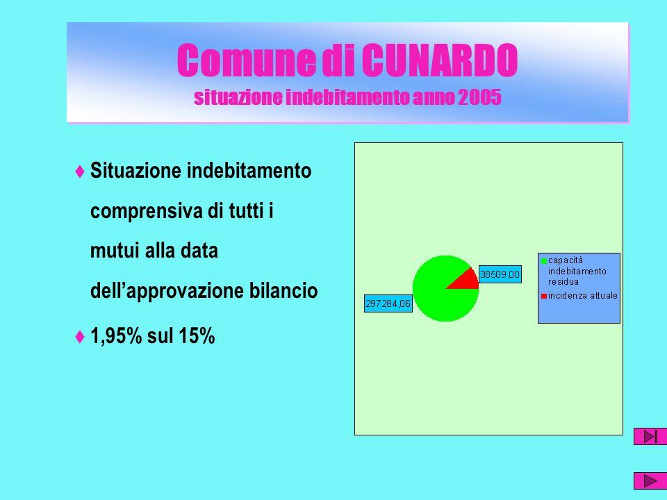 Comune di Cunardo Spese in conto capitale 2005 : modalità di finanziamento Comune di Cunardo modalità finanziamento spese in conto capitale anno 2010