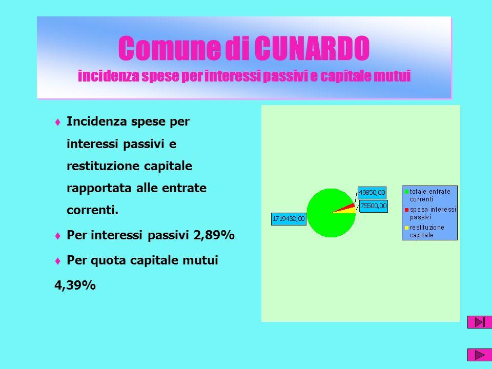 Comune di CUNARDO incidenza spese per interessi passivi e capitale mutui Incidenza spese per interessi passivi e restituzione capitale rapportata alle entrate correnti.