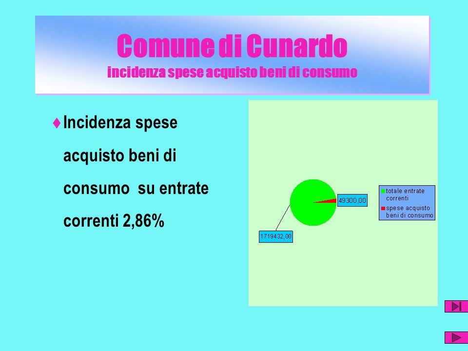 Comune di Cunardo incidenza spese acquisto beni di consumo Incidenza spese acquisto beni di consumo su entrate correnti 2,86%