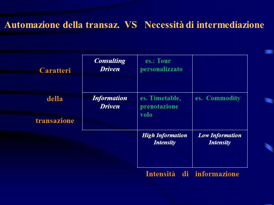 Automazione della transaz. VS Necessità di intermediazione Caratteri Consulting Driven es.: Tour personalizzato della transazione Information Driven e