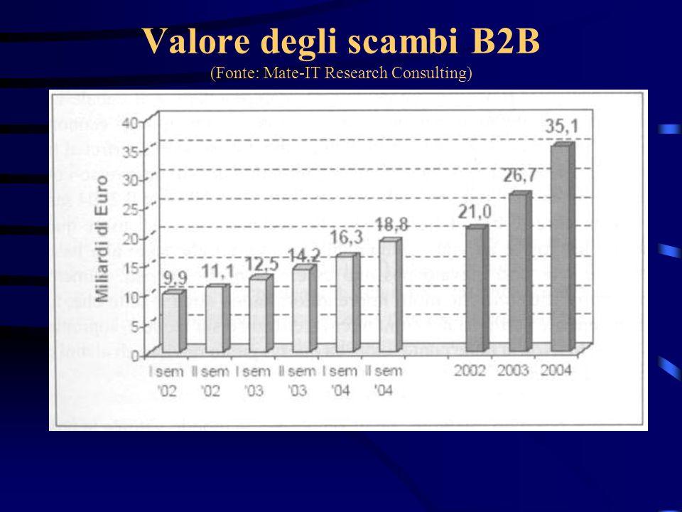Valore degli scambi B2C (Fonte: Mate-IT Research Consulting)