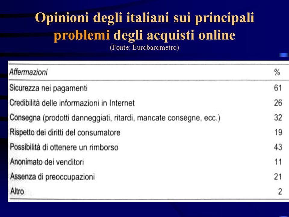 Opinioni degli italiani sui principali problemi degli acquisti online (Fonte: Eurobarometro)