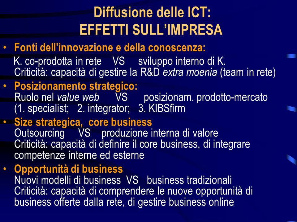 Diffusione delle ICT: EFFETTI SULLIMPRESA Fonti dellinnovazione e della conoscenza: K. co-prodotta in rete VS sviluppo interno di K. Criticità: capaci