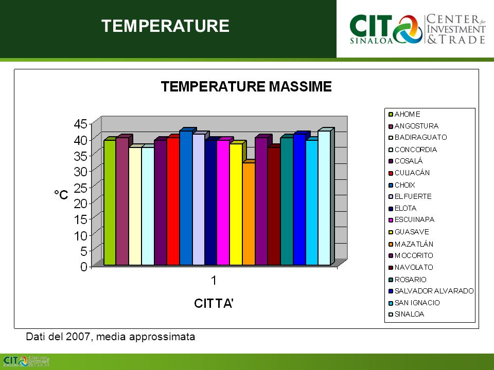 TEMPERATURE Dati del 2007, media approssimata